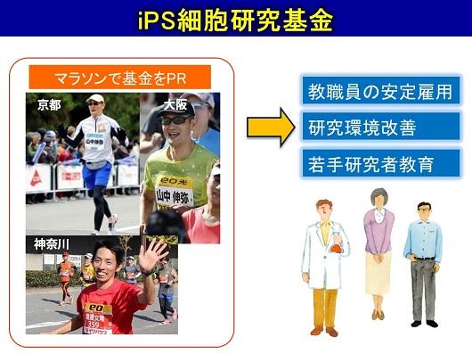 iPS細胞研究基金